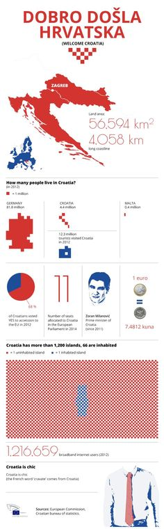 Infography about Croatia