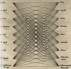 Athanasius Kircher, The Cartesian product of universal subjects and absolute principles, Ars magna sciendi, 1669