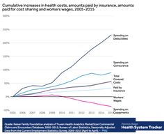 Why Your Health Care Costs Are Out of Control in One Graph