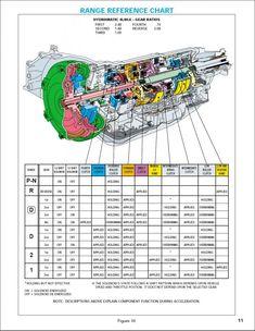 Starter motor, starting system how it works, problems
