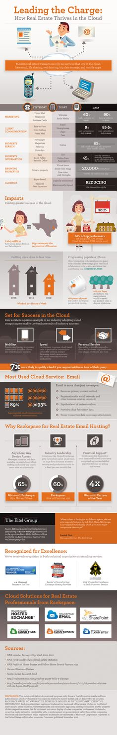 Rackspace® — How Real Estate Sells With Cloud Computing [INFOGRAPHIC]
