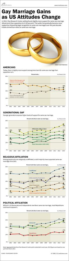 Same-Sex Marriage Gains Acceptance (Infographic)