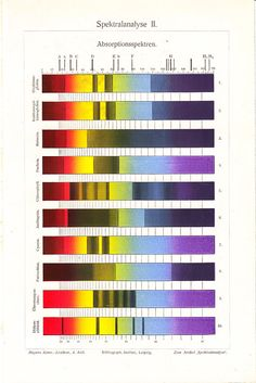 1900s Edwardian SPECTRAL ANALYSIS  print,  light absorption spectra, color theory, fine antique science lithograph
