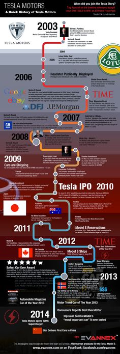 History of Tesla Motors infographic. For more, check out:  www.evannex.com