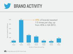 brand-activity