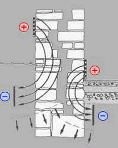 Elektrophysikalische Mauertrockenlegung und Mauerentfeuchtung sowie Schimmelbeseitigung im Raum Hannover durch ibs Ingenieur-Büro Schinke, Hameln