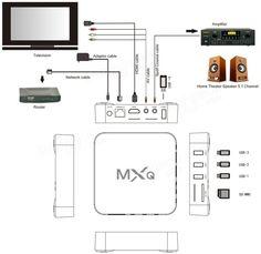 MXQ S805 1GB/8GB Fully loaded KODI 14.2 Quad Core Android 4.4 1080P HD H.265 HEVC TV Box Android Mini PC Sale-Banggood.com Tv Box, Smart Tv, Electronic Toys, Photography Camera, Android 4, Arduino, Quad, Core, Smartphone