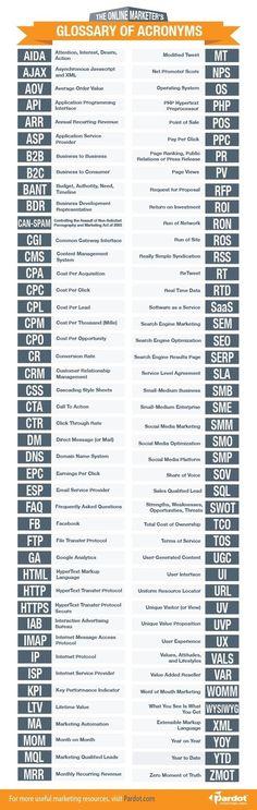 Los 88 acrónimos que todo marketero debería conocer | Cristian Monroy on Information Technology & Social Media News curated by Jesús Hernández