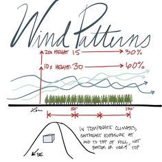 Wind is effected by natural formations and vegetation. #AREsketches