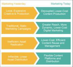Complexity of Marketing Operations Continues to Grow