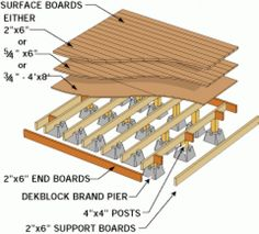 Thinking about firewood shed plans? This is the place for more info. Pergola On The Roof, Pergola Swing, Pergola Shade, Pergola Plans, White Pergola, Diy Pergola, Pergola Ideas, Shed House Plans, Free Shed Plans