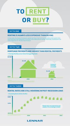 To Rent or Buy? #Infographic by LennarHomes via #Slideshare