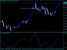 Forex TPO Velocity Indicator - http://forexmt4systems.com/forex-tpo-velocity-indicator/