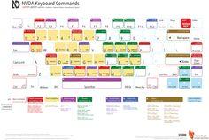 NVDA Keyboard Commands (laptop layout)