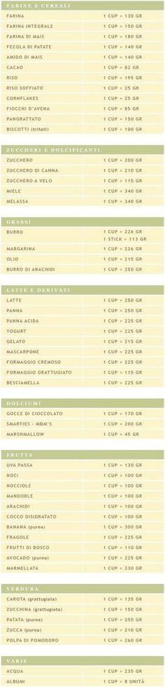 Conversione cup