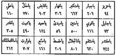 VEFK örnekleri – HAVAS SITE Thing 1, Allah, Periodic Table, Books, Hat, Architecture, Calligraphy, Chip Hat, Arquitetura