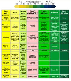 Balancing your body PH chart.