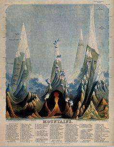 c. 1850: Infographics by John Philipps Emslie