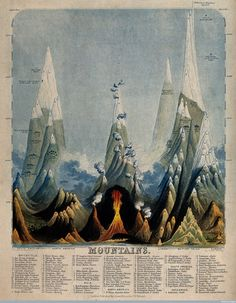 c. 1850: Infographics by John Philipps Emslie -  Geography: a diagram of the comparative height of various mo