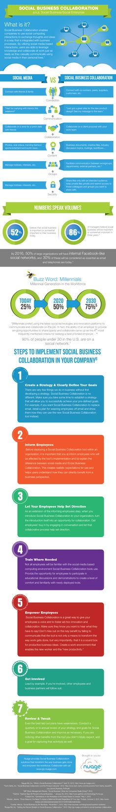 86% of managers say social business will be important in 2015 -  setting-the-record-straight-on-social-business-collaboration. #Socbiz #Social #Infographic