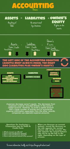 Accounting Basics | #infographics made in Piktochart - always good to remember :)