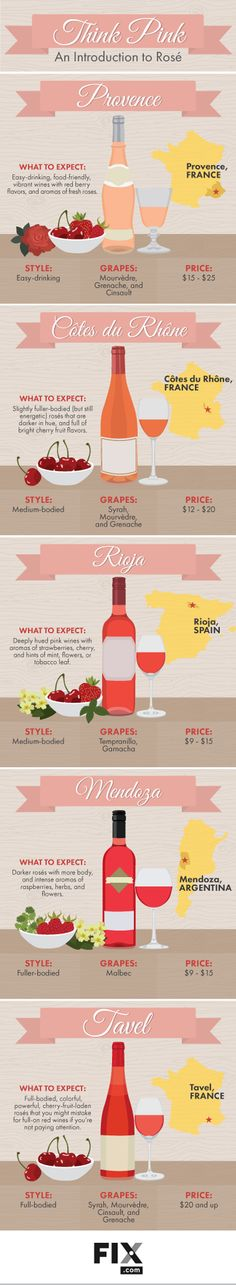 Think Pink.... and read this introduction to Rosé.