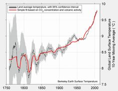 Koch-Funded Study Finds 2.5°F Warming Of Land Since 1750 Is Manmade, 'Solar Forcing Does Not Appear To Contribute'  [they are still waiting for their last funding payment and their credit cards have been canceled]