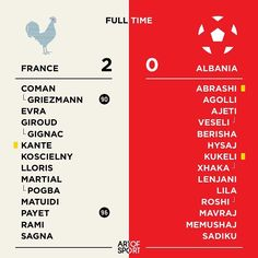 Well that was a good result #euro2016 #france #albania