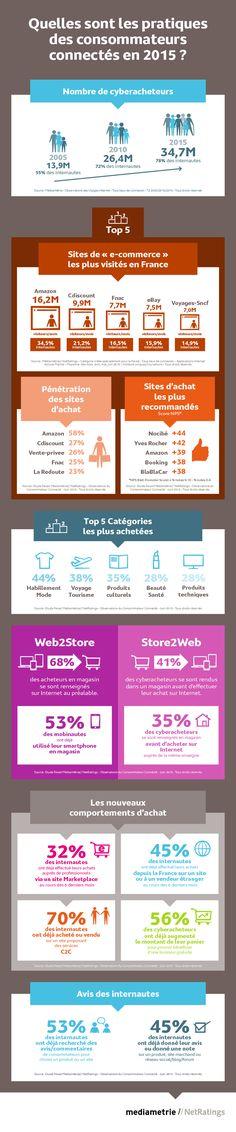 Infographie : les pratiques des consommateurs connectés en 2015 - JDN