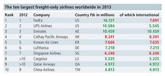 The ten largest freight-only airlines worldwide in 2013: ITJ | Transport Journal