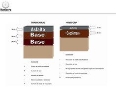 Ejemplo comparativo de ahorro constructivo, con nuestro sistema de estabilización para bases de carreteras.