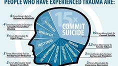Petition · Make study of trauma and dissociation mandatory for Master's level psychology degrees · Change.org
