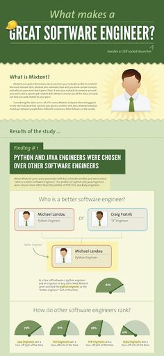 What makes a great software developer? A codinghouse.co student   :)