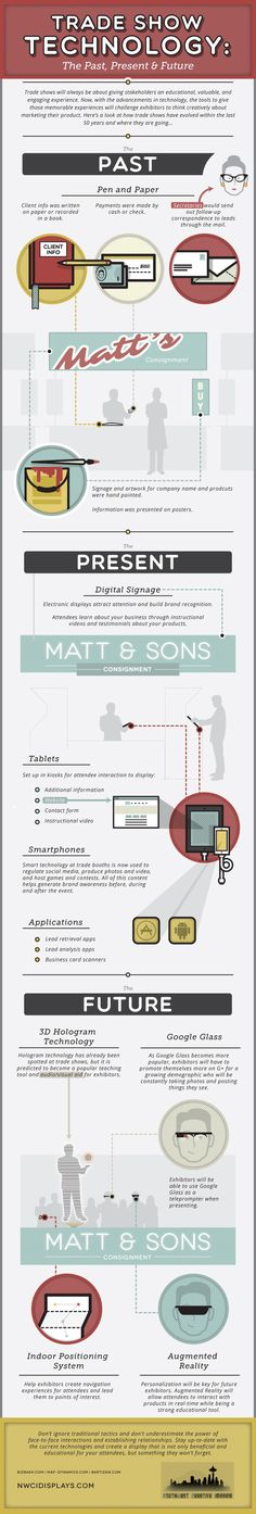 Trade Show Technology #Infographic - NWCI Displays