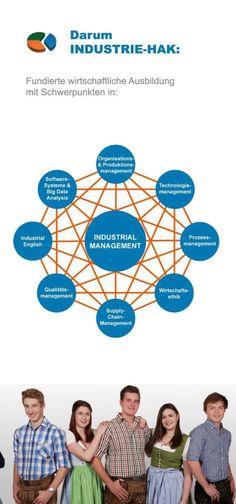 Big Data, Management Software, Diagram, Chart, Map, Technology, Focal Points, Economics, Training