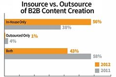 B2B marketers are spending more, using more tactics, and distributing their content on more social networks than they have in years past, according to the findings of the latest content marketing study from MarketingProfs and the Content Marketing Institute.    Read more: http://www.marketingprofs.com/charts/2012/9184/2013-b2b-content-marketing-benchmarks-budgets-and-trends#ixzz2AH86Mn7H