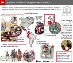 Tradiciones en el mundo hispano como flamenco, música (UNESCO), ... declaradas patrimonios inmateriales de la humanidad.