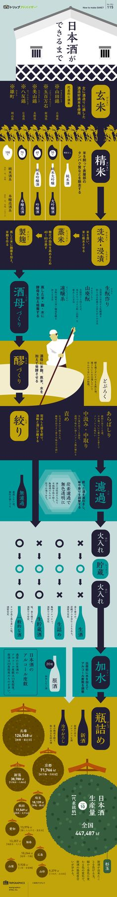 画像:日本酒ができるまで