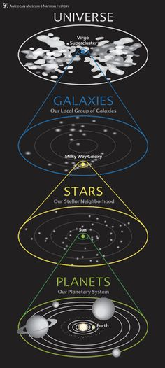 This diagram shows our cosmic address at a glance. We see our planetary system around the Sun, our stellar neighborhood in our galaxy, our galaxy in the local group of galaxies, and our group in the entire universe.