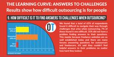 What happened when we asked 100 people about outsourcing? - Outsource That Freelance Marketplace, What Is Your Gender, Types Of Work, When Us, Online Business, Infographic, Things To Come, Challenges, Shit Happens