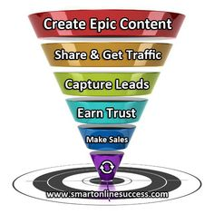 How To Improve Your Online Marketing Success Funnel