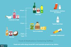 Sulfites in foods and medications can worsen asthma symptoms, result in hives and allergies, and even cause life-threatening anaphylaxis.