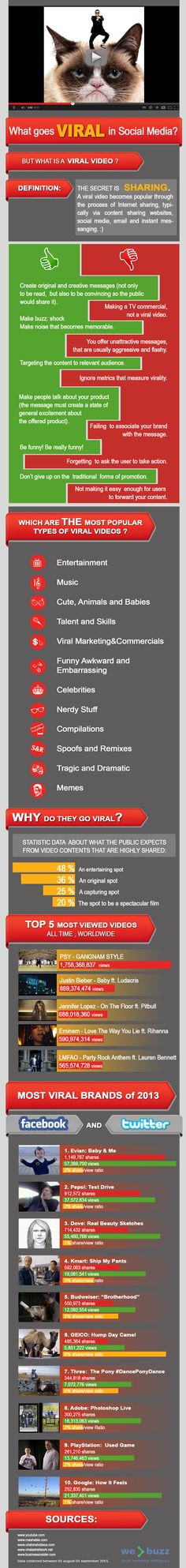 #WhatGoesViral?  Viral effect in the digital environment. #infograhic by #WeBuzz