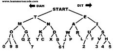 Morse Code made easy
