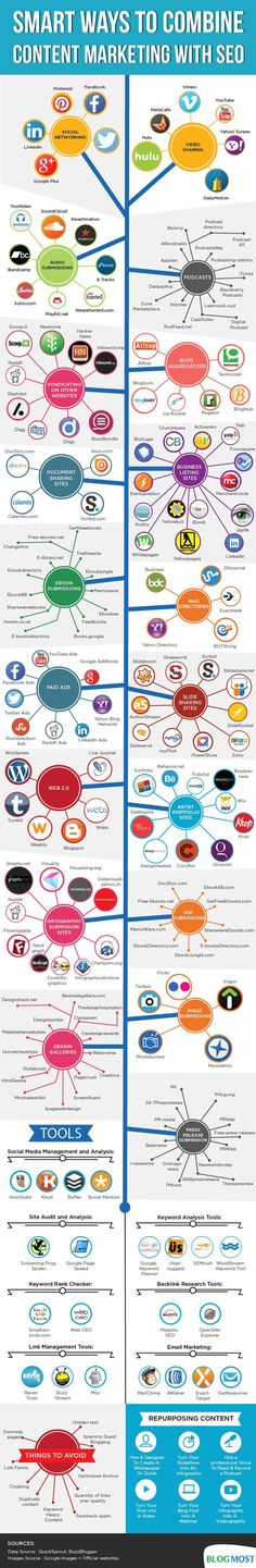 Una infografía MUY completa para saber que canales utilizar para la promoción. Promoción de contenido, video, imágenes, documentos, etc.   SEO & Content Marketing Combined : Webmag.co | Digital Resources for Net Professionals.  #MarketingAyuda