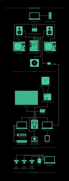 Loco Dice - VJ Contest by Luis Valverde, via Behance Dj Equipment For Sale, Loco Dice, The Dj, Turntable, Cool Things To Make, Behance, Record Player, Cool Things To Do
