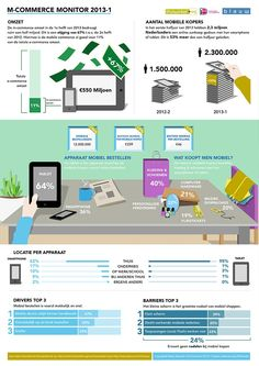 Infographic - Thuiswinkel.org - #shopping #stats - MXDmedia