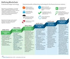 Click image to enlarge Blockchain is a cryptographic, or encoded ledger – a database of transactions in the form of blocks arranged in a chain. These are validated by multiple...