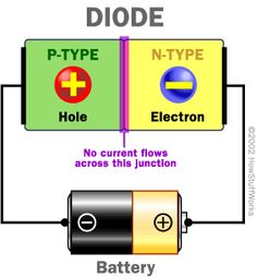 How Semiconductors Work?