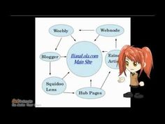 How to create a Link Wheel - http://www.highpa20s.com/link-building/how-to-create-a-link-wheel/